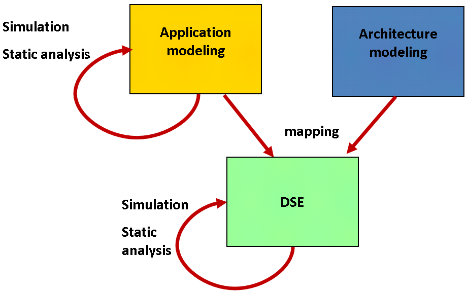 Methodology Browsing the DIPLODOCUS Methododology Application structure Application behavior Formal verification