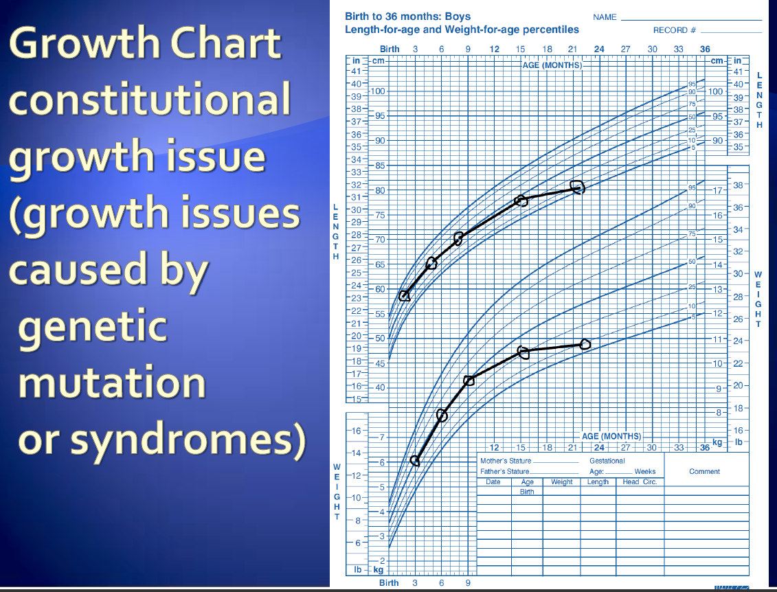 14 Description Example Visibility error Does not allow entire growth chart in one view. No resizing.
