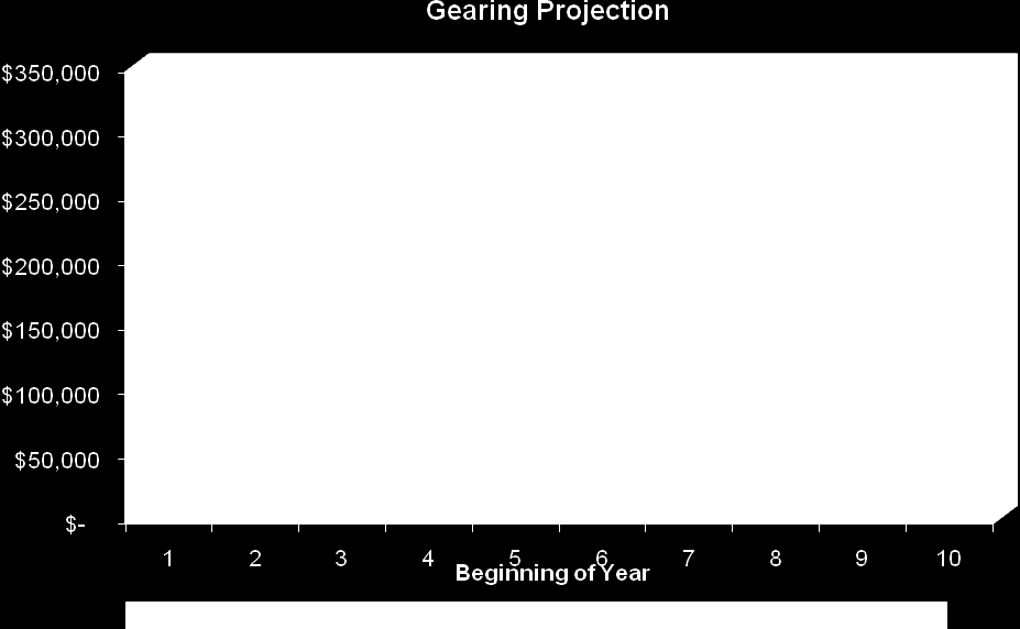 Investment and cash flow projections We provide the following projection of your proposed geared investment portfolio: Year Ending Investment Loan Investment Portfolio (before CGT & loan repayment)