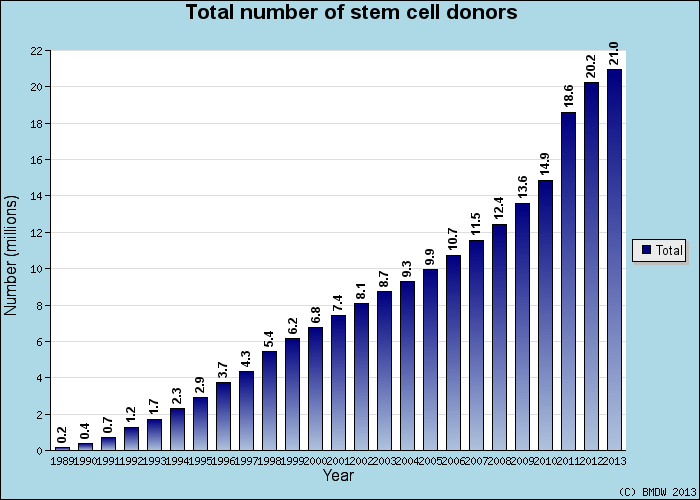 Number of stem cell donors and cord blood units worldwide Total donors: 22,387,367