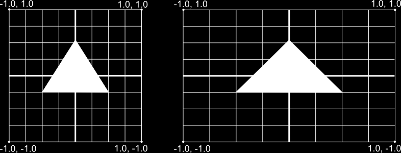 Mapping Coordinates for Drawn Objects Problem: Device screen is no square, but OpenGL assumes that[1]. The picture shows what happens. Left: How it should look.