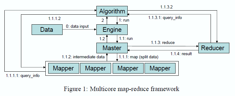 Mahout: Overview A scalable machine