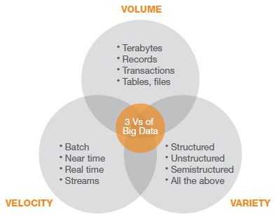 "Big Data Overview: Definition Gartner Definition(2012): ""Big data is high volume, high velocity, and/or high variety information"