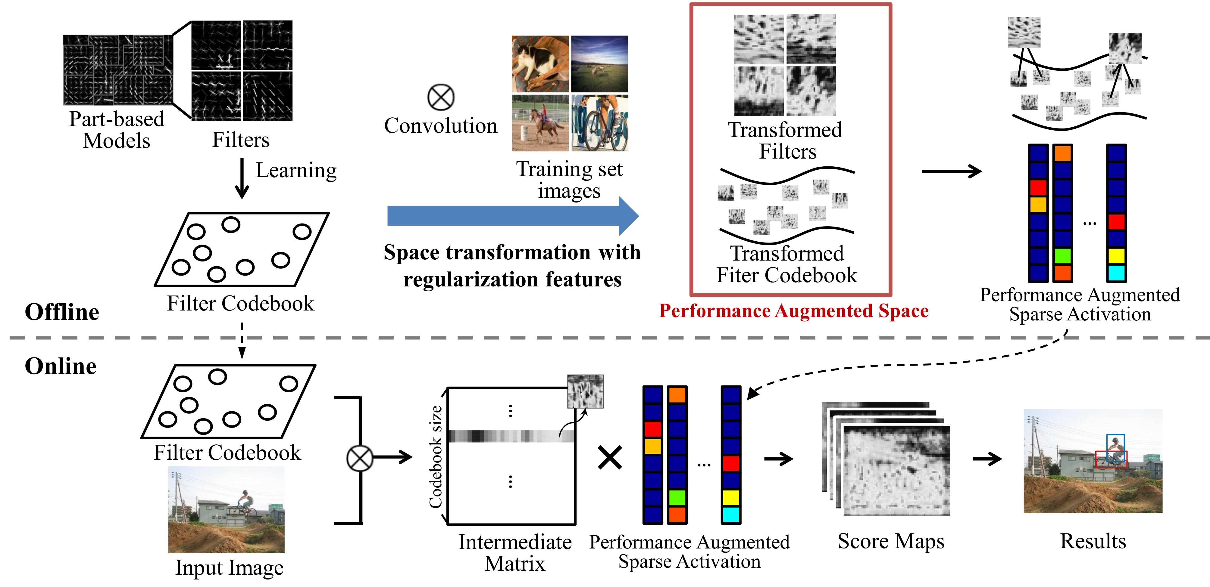 Figure 1 System architecture In the offline stage, a bank of filters (classifiers) are collected from part-based models and used to learn a codebook By conducting convolution operations with training