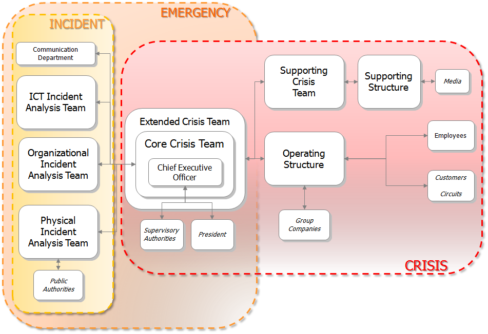 The Emergency and Crisis Management Process is broken down into five phases: Event Analysis, Activation of Crisis Teams, Reaction, Crisis Management and Closing of the Crisis.