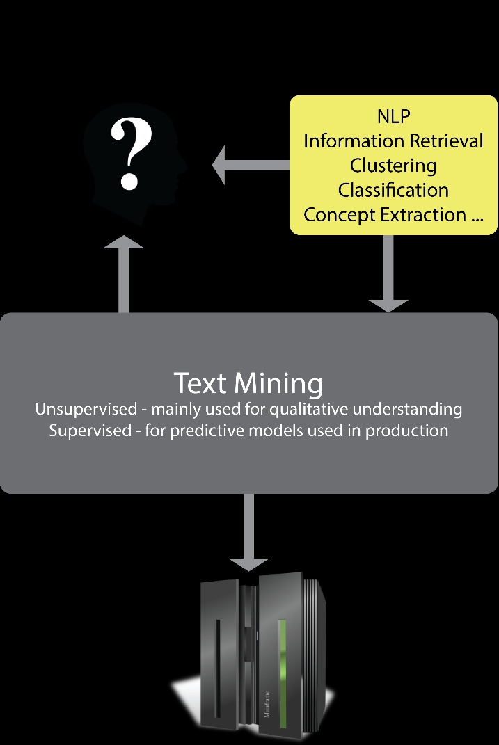 for this type of activity are ambiguous, but for our purposes we can call this text mining and seen as an extension of data mining.