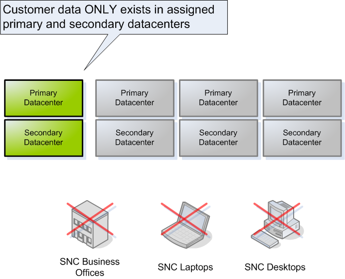Data Location and Data Isolation Customer data ONLY exists in assigned Primary and Secondary secured datacenter No data processed/stored in