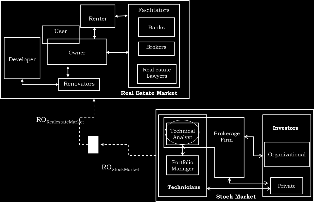 Taking Trust Management to the next level Figure 2: The Stock-Real estate Markets use case 4.2 Framework Strength points 4.2.1 Benefits of using Reputation Object For communities like ebay, Delicious, Amazon, Allexperts, etc.