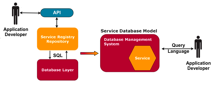 4 APPROACH: A DBMS-BASED SERVICE BROKER 4 Approach: A DBMS-based Service Broker ebxml Registry-Repository is the database for Web Services [4].