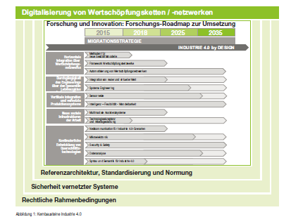 Implementation Strategy for Industrie 4.0 Status: 14.