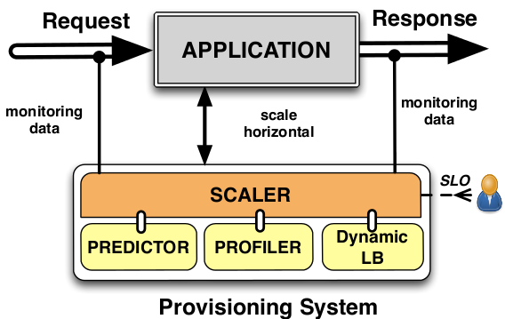 Fig. 1: Autoscaling system. Predictor: To prevent SLA violations in advance, workload prediction is needed to estimate the incoming traffic.