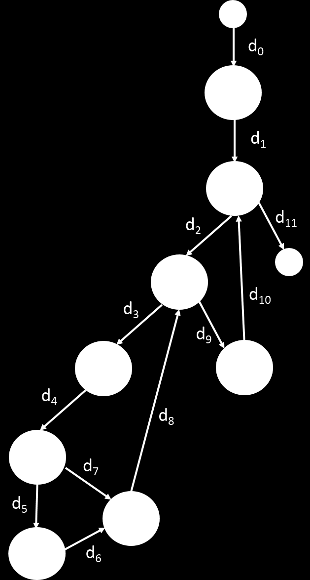 9.1. General evaluation of the model 221 complexity of analysing a graph is exponential depending on the depth of the conditional statements.