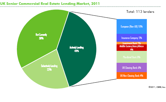 5 The UK real estate lending market The UK is the leading property market in Europe and developments in the UK tends to set trends for continental European markets.
