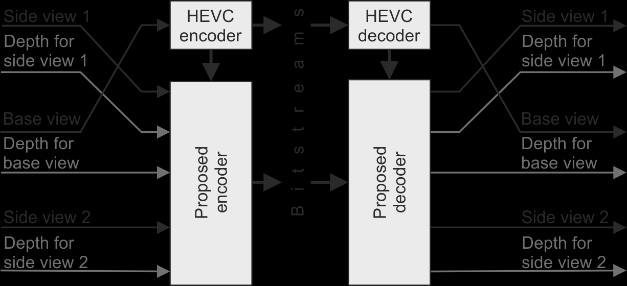 6.2. The structure of the proposed 3D video codec The proposed codec is compliant with the requirements that were defined by MPEG in the Call for Proposals (CfP) [129] [66] for HEVC-compatible