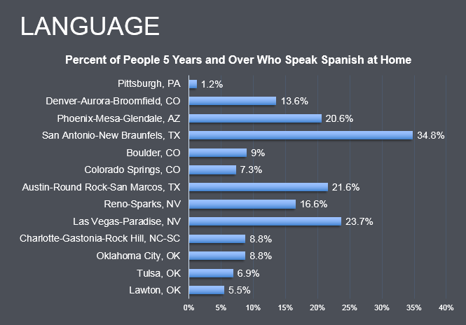 Workforce Demographics When recruiting for bilingual candidates, NAS Insights can recommend the best