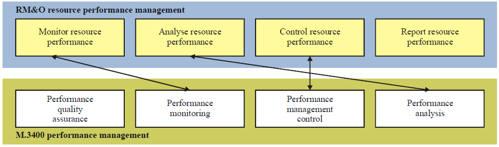 Figure 16: RM&O Provisioning and M3400 Configuration Mapping Figure 17: RM&O Trouble and M3400 Fault mapping Figure 18: RM&O Performance and M3400 Performance Mapping Figure 19: RM&O Data Collection