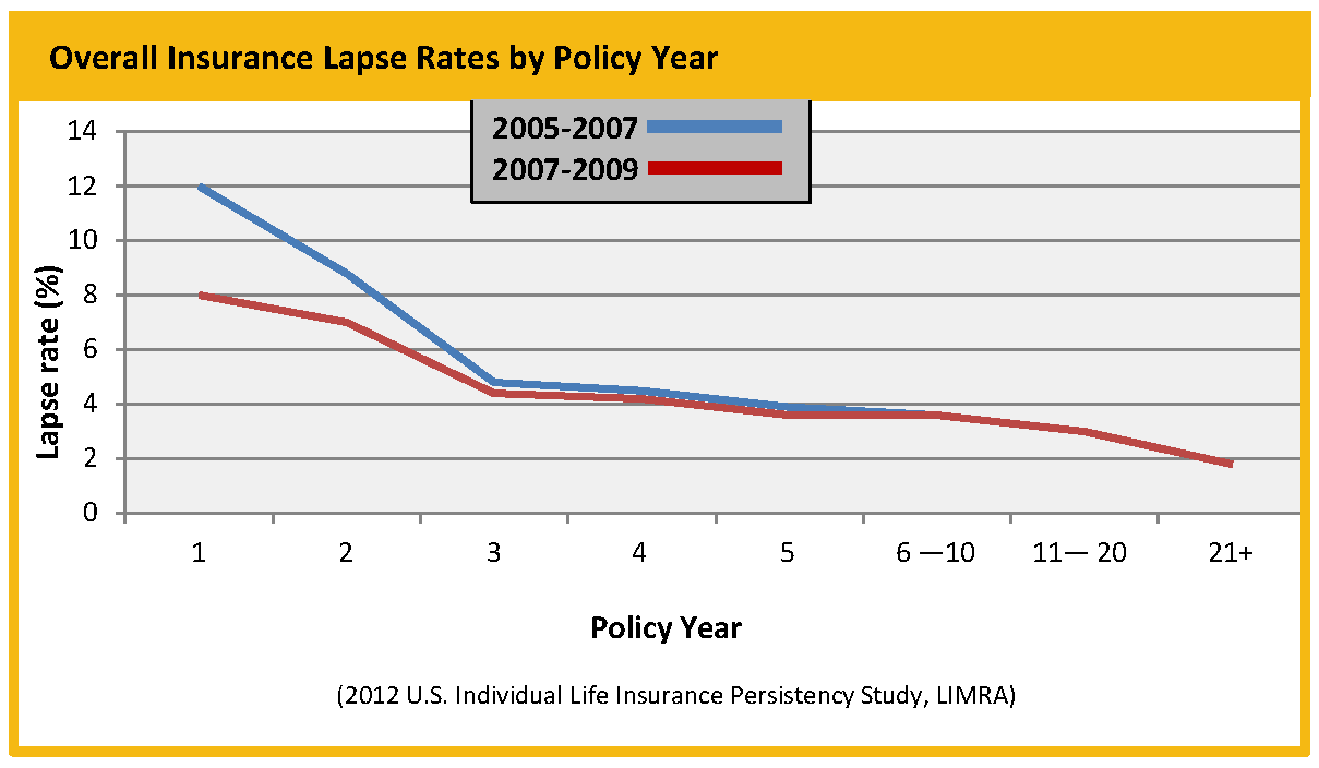 Lapse Rates LIMRA s 2012 U.S. Individual Life Insurance Persistency Study shows the average lapse rates in the life insurance industry: 4.5% Overall policy lapse rate (annual) 3.