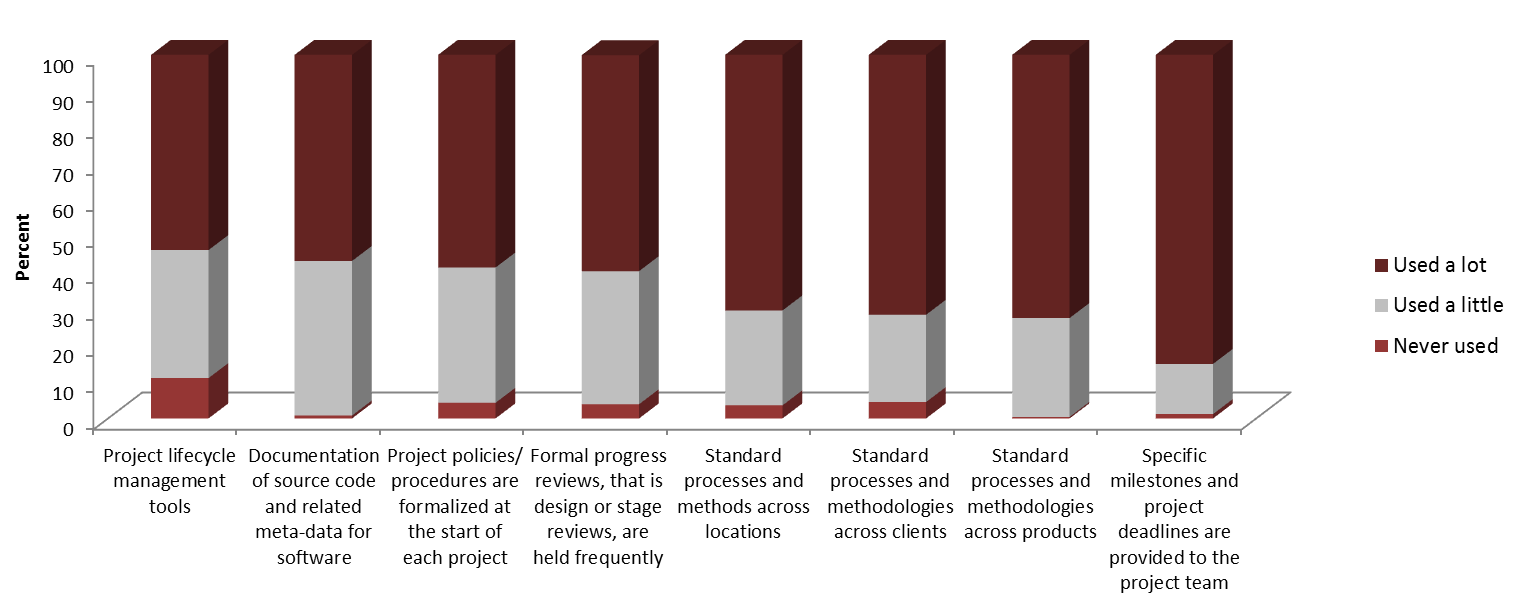 Management of offshore development Firms use a number of tools to manage their offshore development processes (Figure 13).