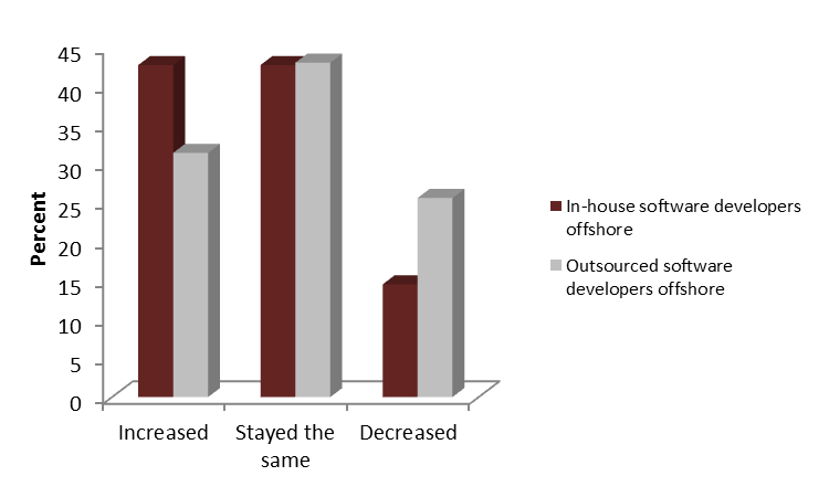 Offshoring drivers during the recession Consistent with the prospect that some firms went offshore to increase sales, two important drivers of offshoring were to increase revenues and gain access to