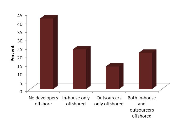 Figure 2. Percent revenue by software category We can further break down firms by their mode of development.
