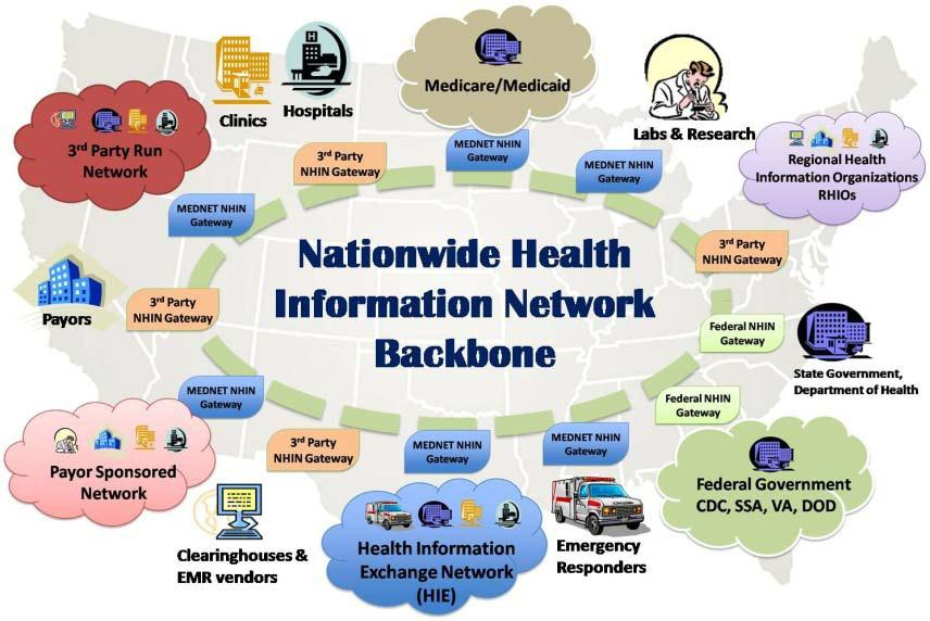 R Systems Global Operations 3 rd Party NHIN 3 rd Party NHIN Nationwide Health