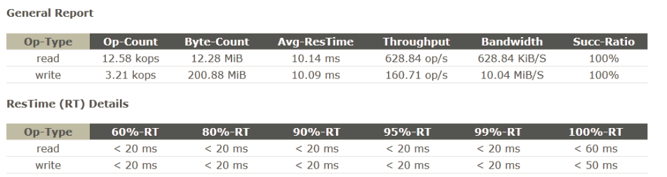 Performance Metrics Throughput (Operations/s): the operations completed in one second Response Time (in ms): the duration between operation