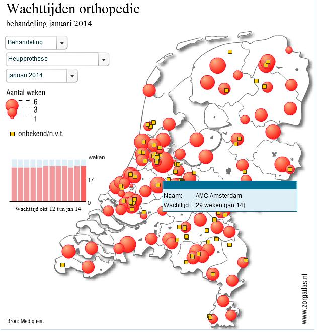 Waiting times in hospitals - Example Netherlands Health