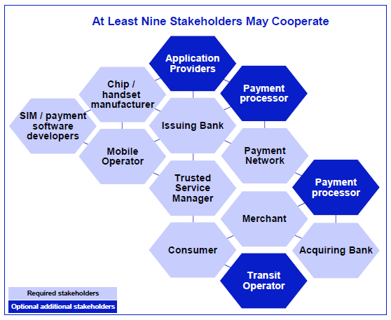 7. Key stakeholders The convergence of mobile and payment is extremely complex, requiring the cooperation of many players and stakeholders.