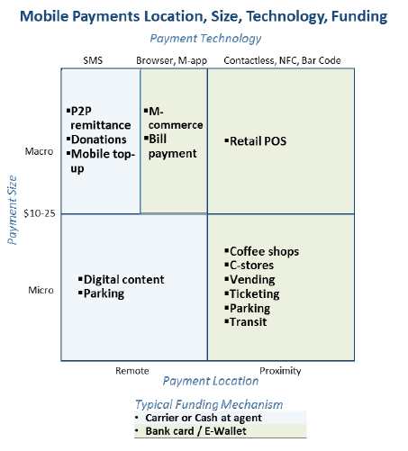 Mobile payments, location, size, technology, funding Consumers can use a mobile device to pay for goods and services such as: Music, videos, ringtones, online game subscriptions, wallpapers, and