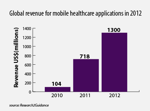 The following figure illustrates the global revenue for mobile healthcare application in 2012.