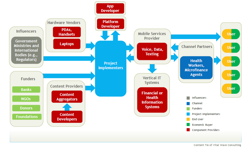 Figure 3 : m-health Value Chain Source : SUSTAINABLE FINANCING FOR MHEALTH, Vital Wave Consulting, mhealth Alliance (2013) 4.