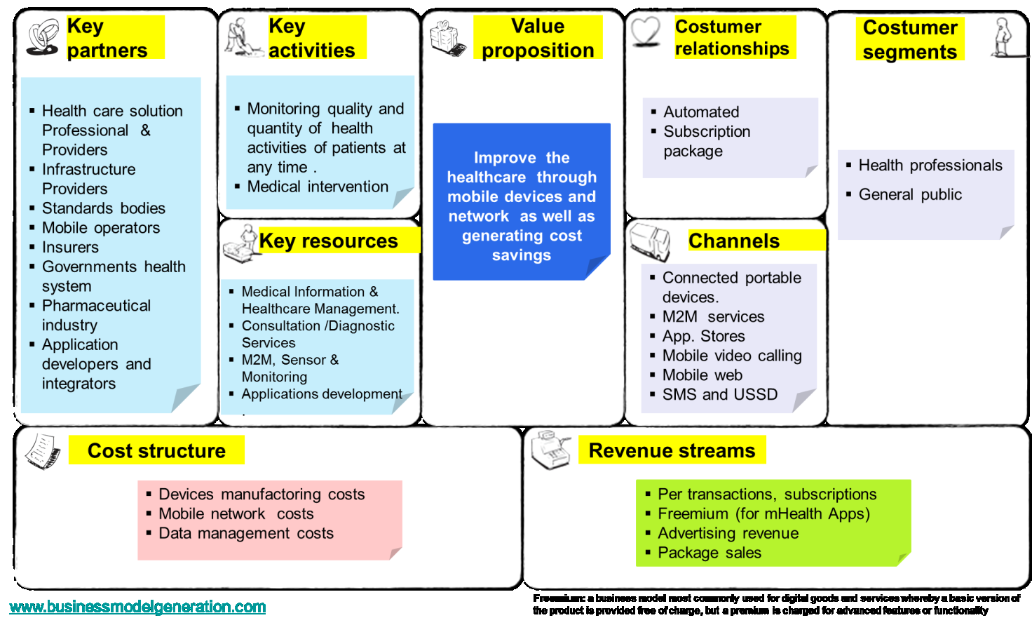 5. m-health Business Model The business model set according to the business model canvas proceeds as follow: Figure 4: m-health business model Source: www.businessmodelgeneration.com 6.