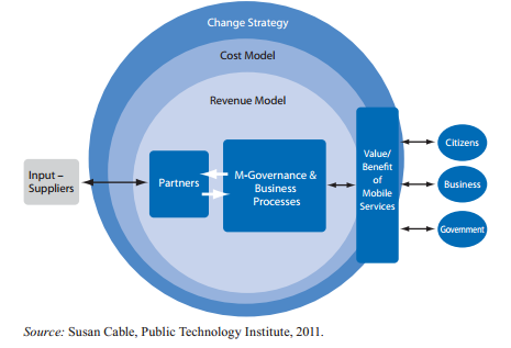 Figure 2: m-governance in Africa 5.