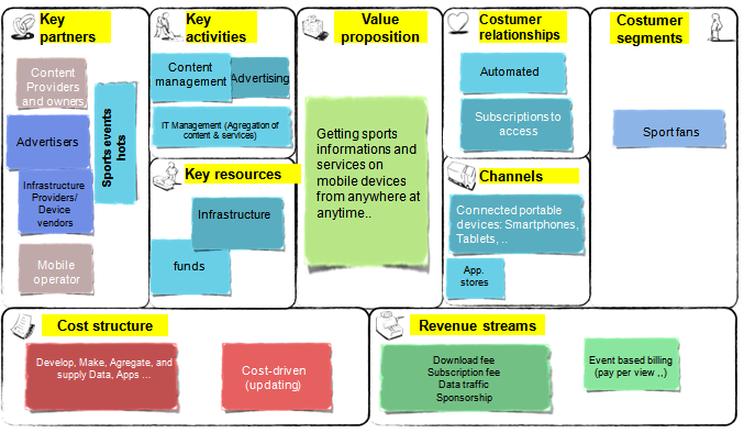 5. M-sport Business Model The business model set according to the business model canvas proceeds as follow: Figure 4: m-sport business model Source: www.businessmodelgeneration.com 6.