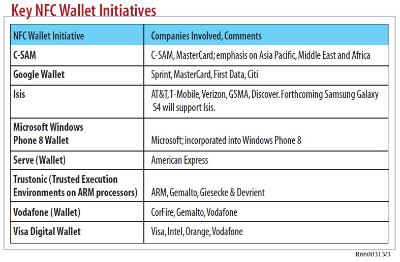 Annex B Additional information for m-commerce Cloud Based Wallet initiatives NFC Initiatives