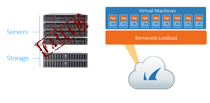 Additionally, MSP customers can replicate to the Barracuda Cloud, reducing the need to deploy additional equipment and bandwidth.