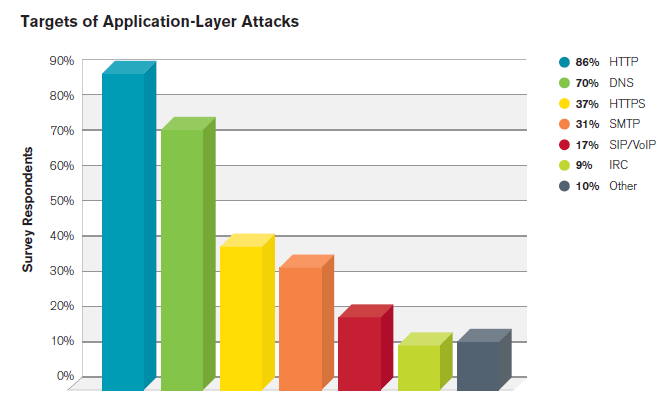 Most frequent attack types seen by TDC #3 Application layer attacks Mimics normal traffic Exploit specific aspects of applications or services Can be very effective at relatively low bandwidth For