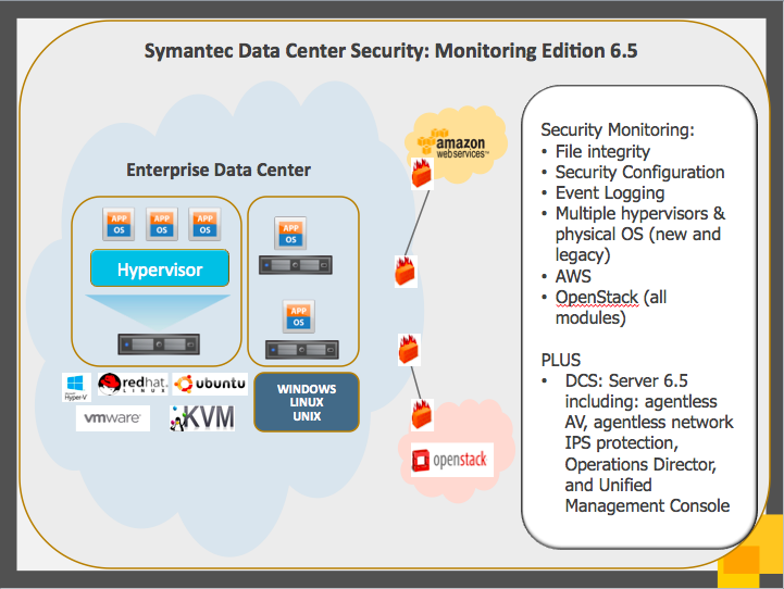 SYMANTEC DATA CENTER SECURITY: MONITORING EDITION 6.5 Simplify continuous security monitoring for physical and virtual servers as well as private and public clouds.
