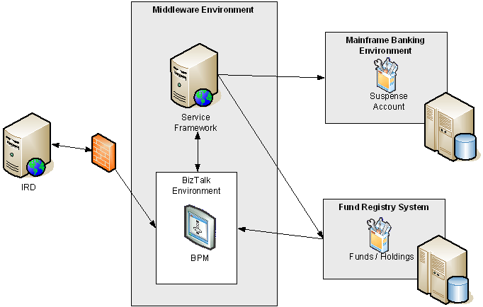 BizTalk Server 2006 R2 delivers a complete, end-to-end view of what is happening, from the time a contribution is sent to when it is received by our fund registry system, says Maher.