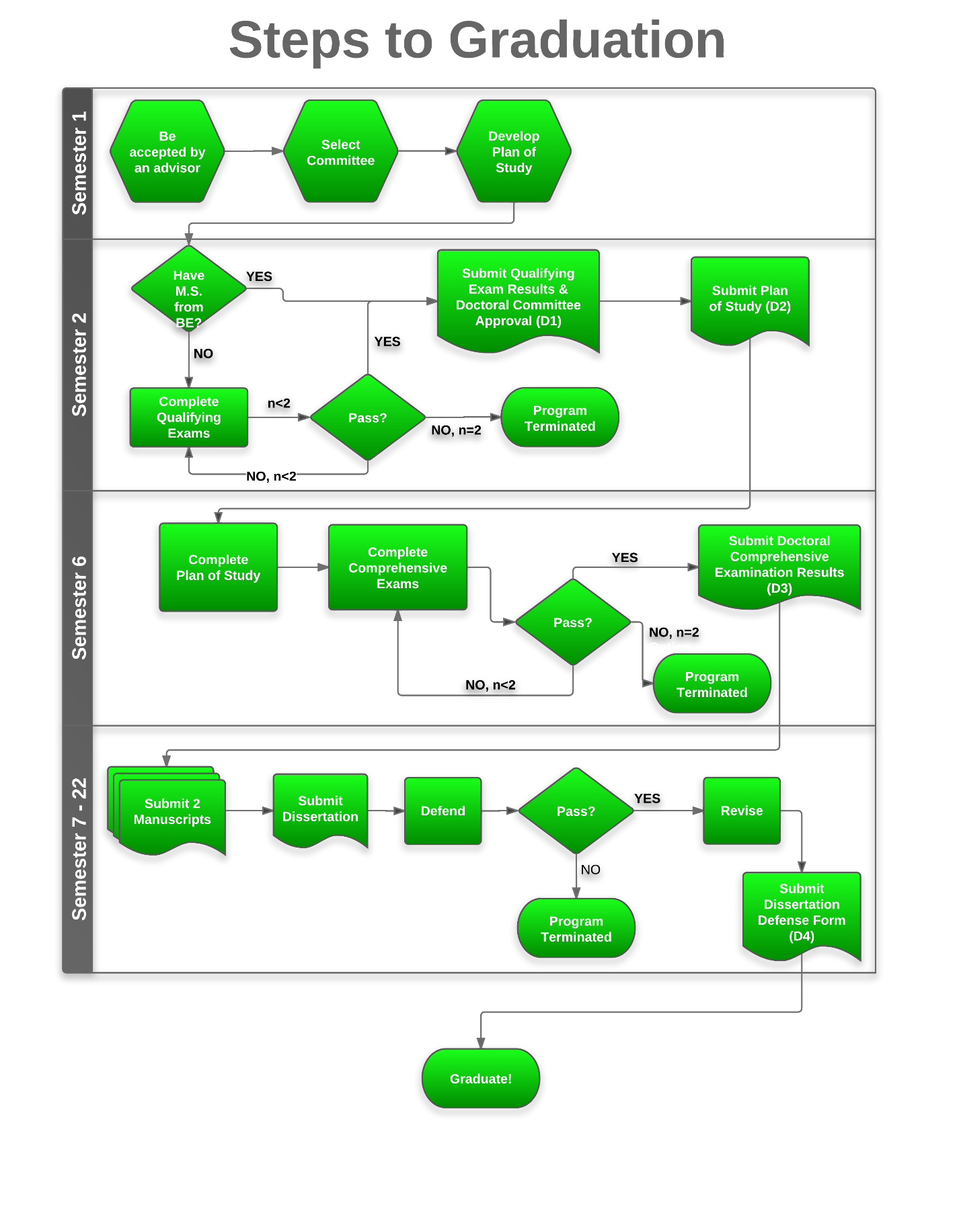 Figure 1: Flowchart for