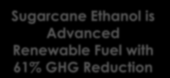 U.S. RENEWABLE FUELS STANDARD (RFS-2) Billions of Gallons 40 35 30 25 Sugarcane Ethanol is Advanced Renewable Fuel with 61% GHG Reduction L O W E R 20 15 G H G 10 5 0 2009 2010 2011 2012 2013 2014