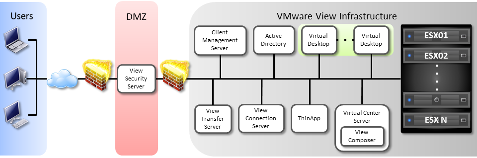 View Architecture Overview VMware View enables IT departments to run virtual desktops in the datacenter and deliver desktops to the user s client device as a managed service.