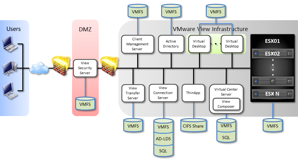 ] VMware View Backup Best Practices Figure 3.