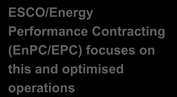 EnPC address entire efficiency value chain Operating buildings all public building owners do it ensuring supply of primary and secondary energy sources Operating building technology (BT) Optimised