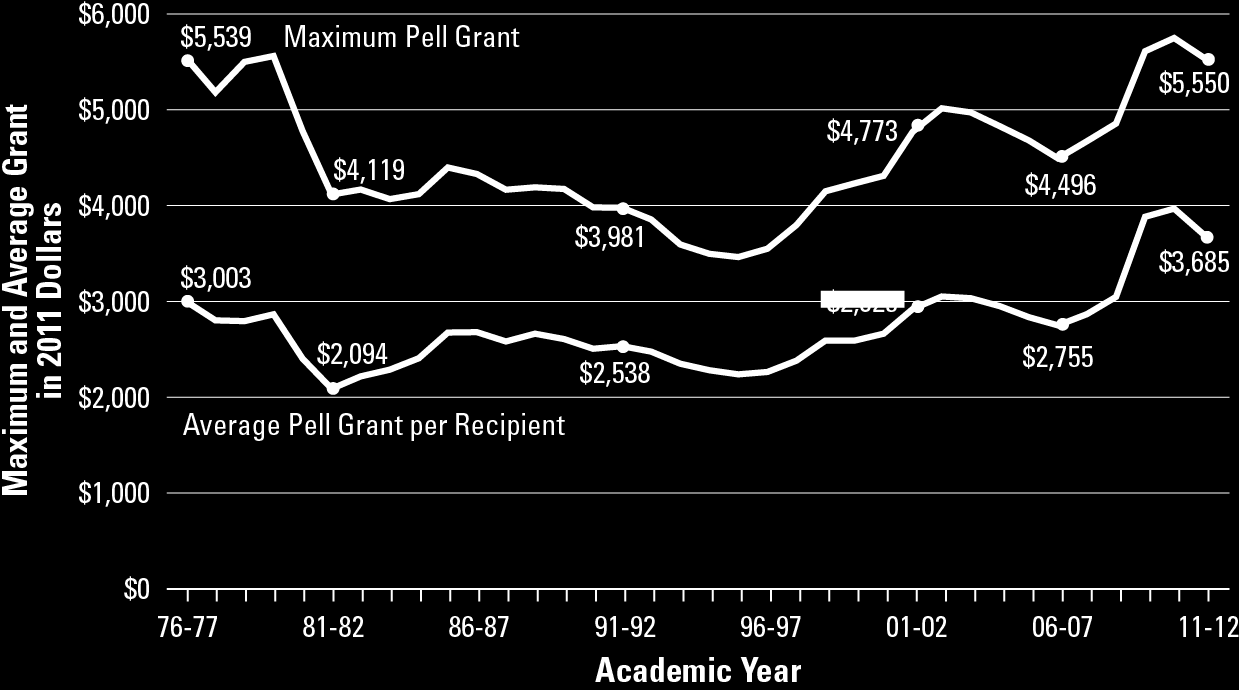 Maximum and Average Pell Grant in 2011 Dollars, 1976-77 to 2011-12