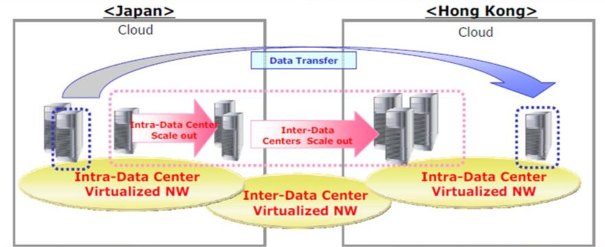 Virtualization in Transport Networks