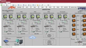 Modbus/Ethernet network SCADA current implementation (14x)
