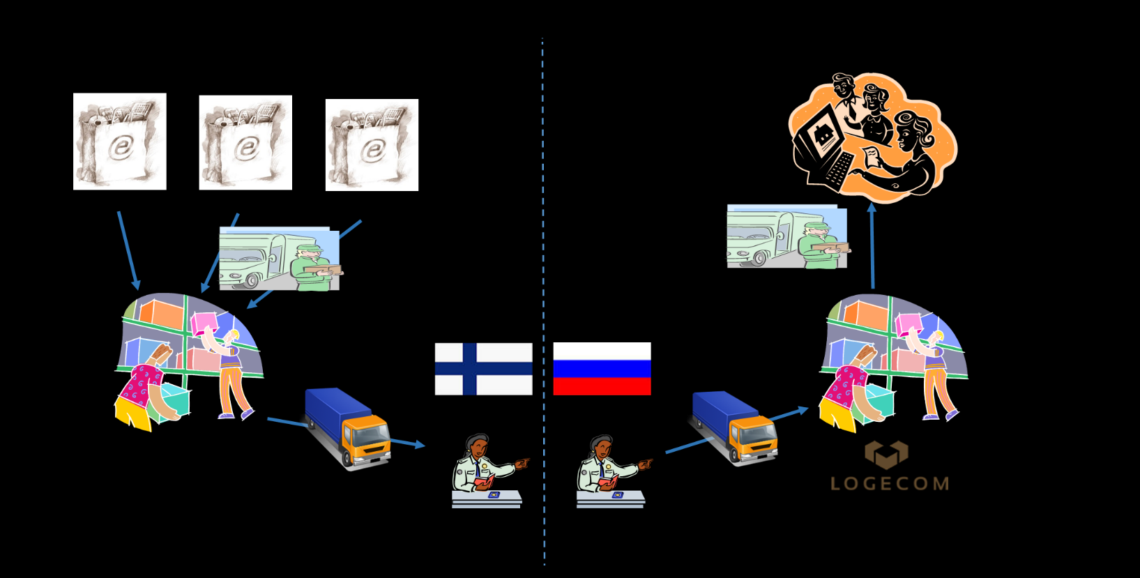 Figure 8. Overall logistics flow for on-line deliveries from Finland to Russia.