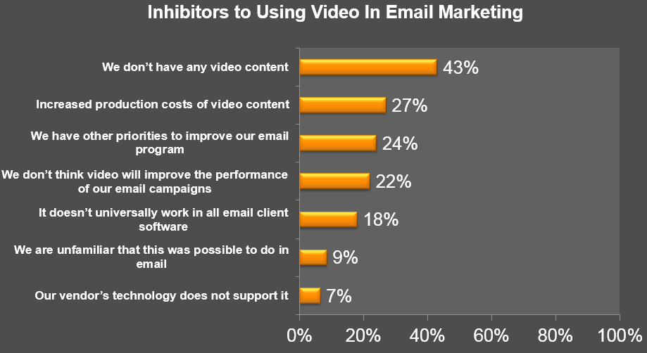 Figure 2 Inhibitors to Using Video in Email Marketing Question: Why don t you utilize video in your email marketing messages?