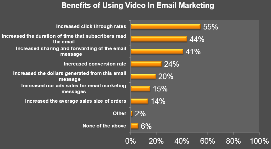 Figure 4 Benefits of Using Video in Email Marketing Question: What have been the benefits of using video in your email marketing messages?